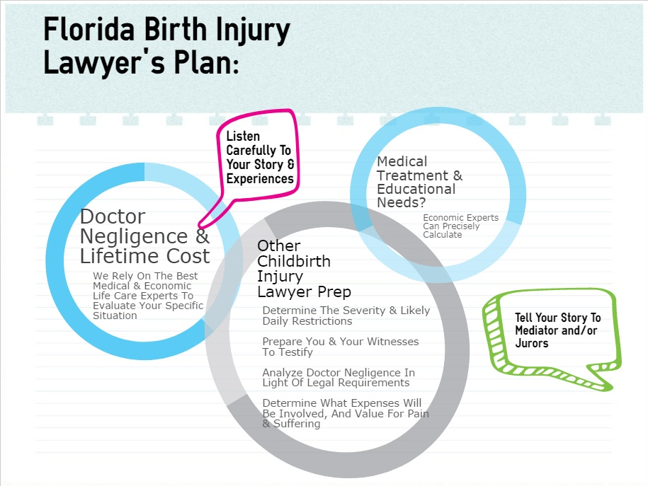 birth injury lawsuit steps